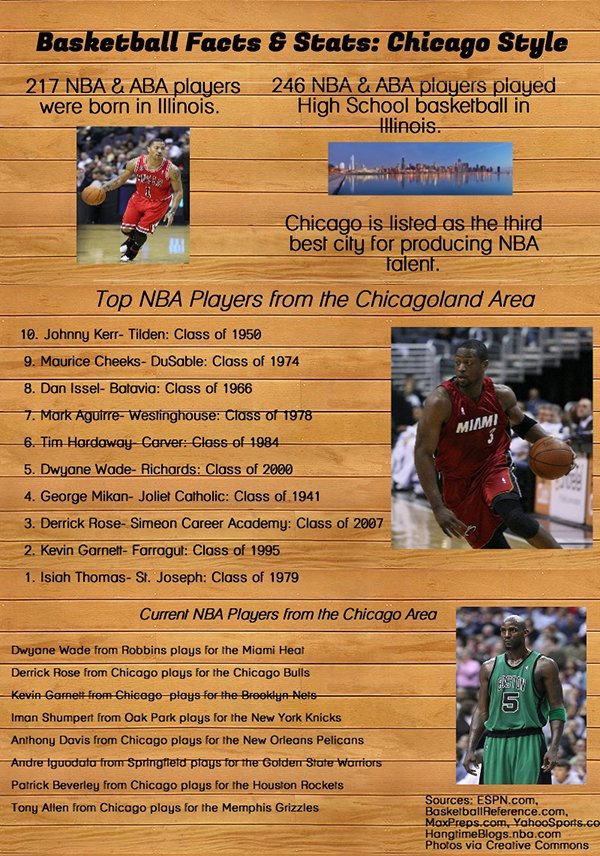 Chicago NBA Players Infographic