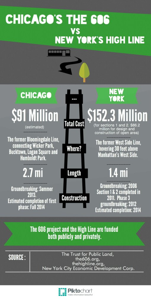 The 606 Park Infographic