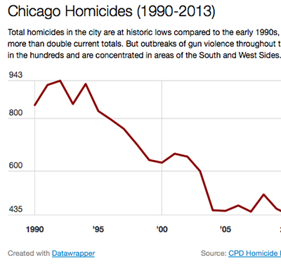 Chicago homicides data