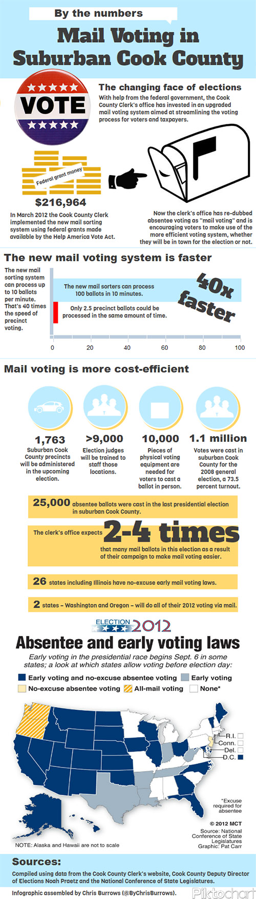 Mail Voting Graphic