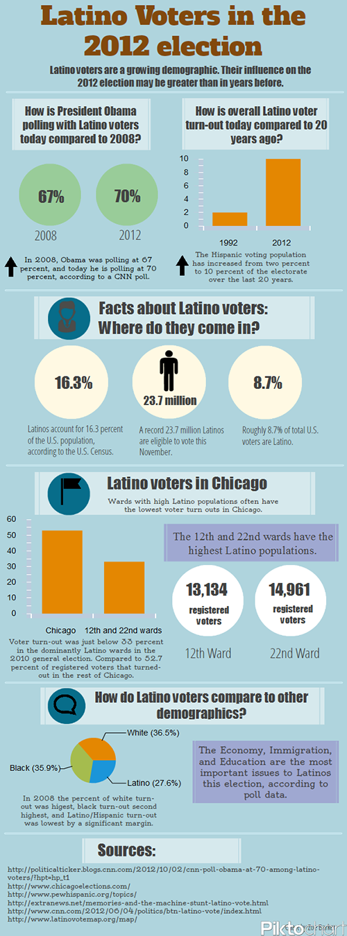 Latino Voters Infographic