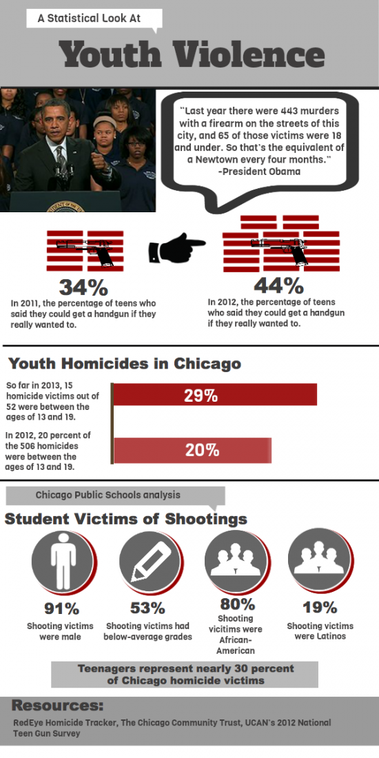 the red line project youth violence infographic