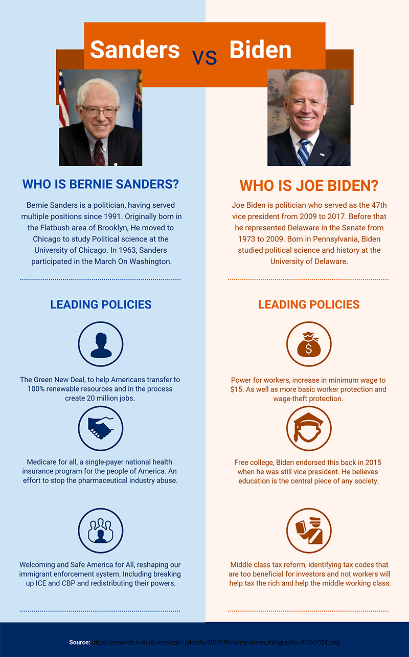 Biden Vs Sanders Where They Stand On Policies